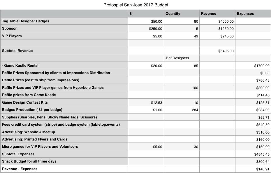 Protospiel San Jose 2017 Budget