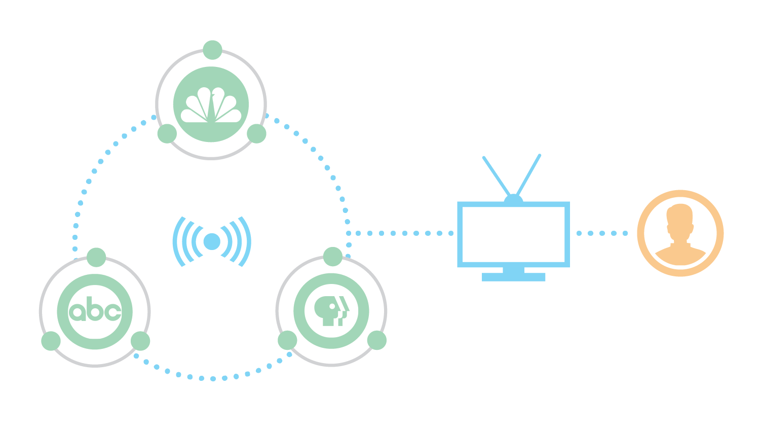 We began our research by looking at how people were able to access content. In the traditional TV consumption model, a select amount of content was created by the networks and then broadcasted directly over the air, picked up by the user's antenna, and displayed directly on their TV.