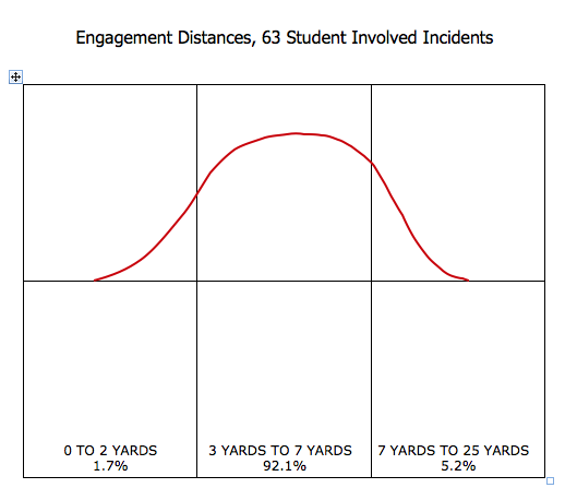 This data from Tom Givens shows the distances of the gunfights his students have been in. Tom has had more than 60 students get into shootings that he has debriefed. The distances mimic the distances you would find FBI and DEA agents get into shootings (versus uniformed officers that get into closer range fights).