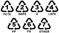 Plastic recycling numbers.jpg