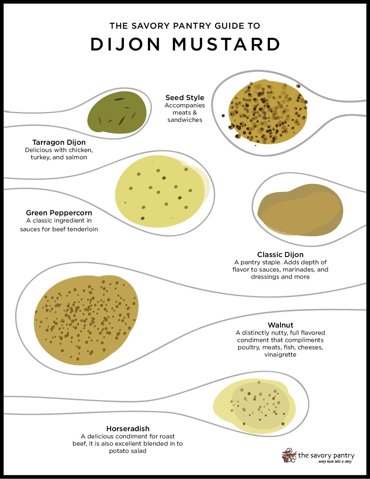 The Savory Pantry Guide to DIJON MUSTARD
