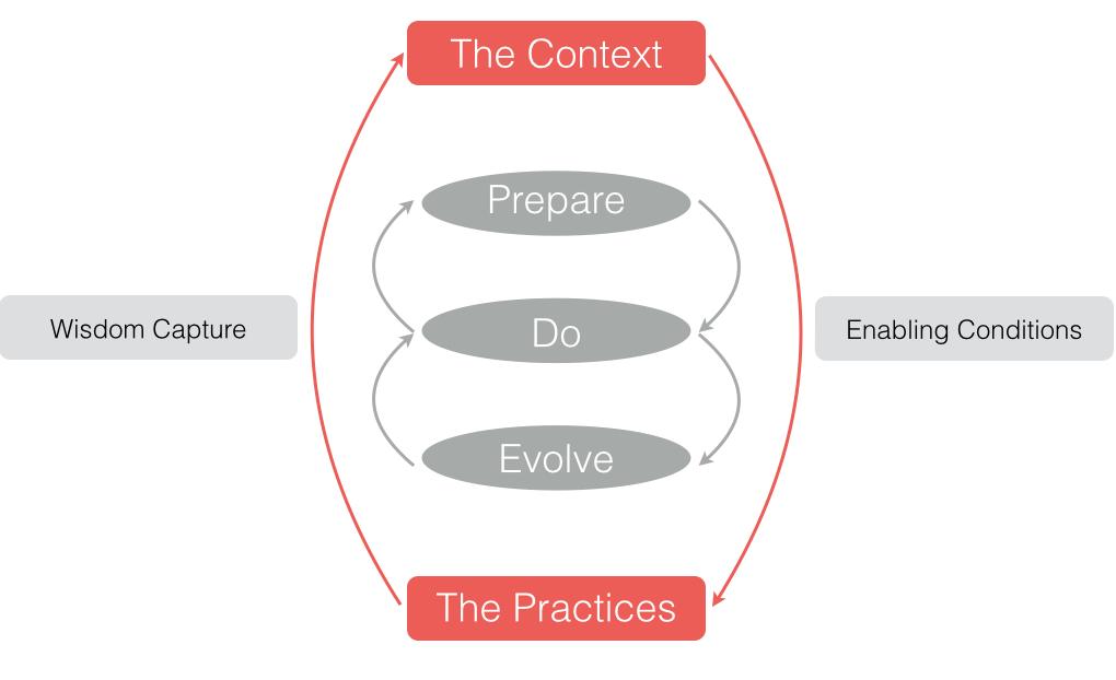 Community-Of-Practice-Model.001.jpg