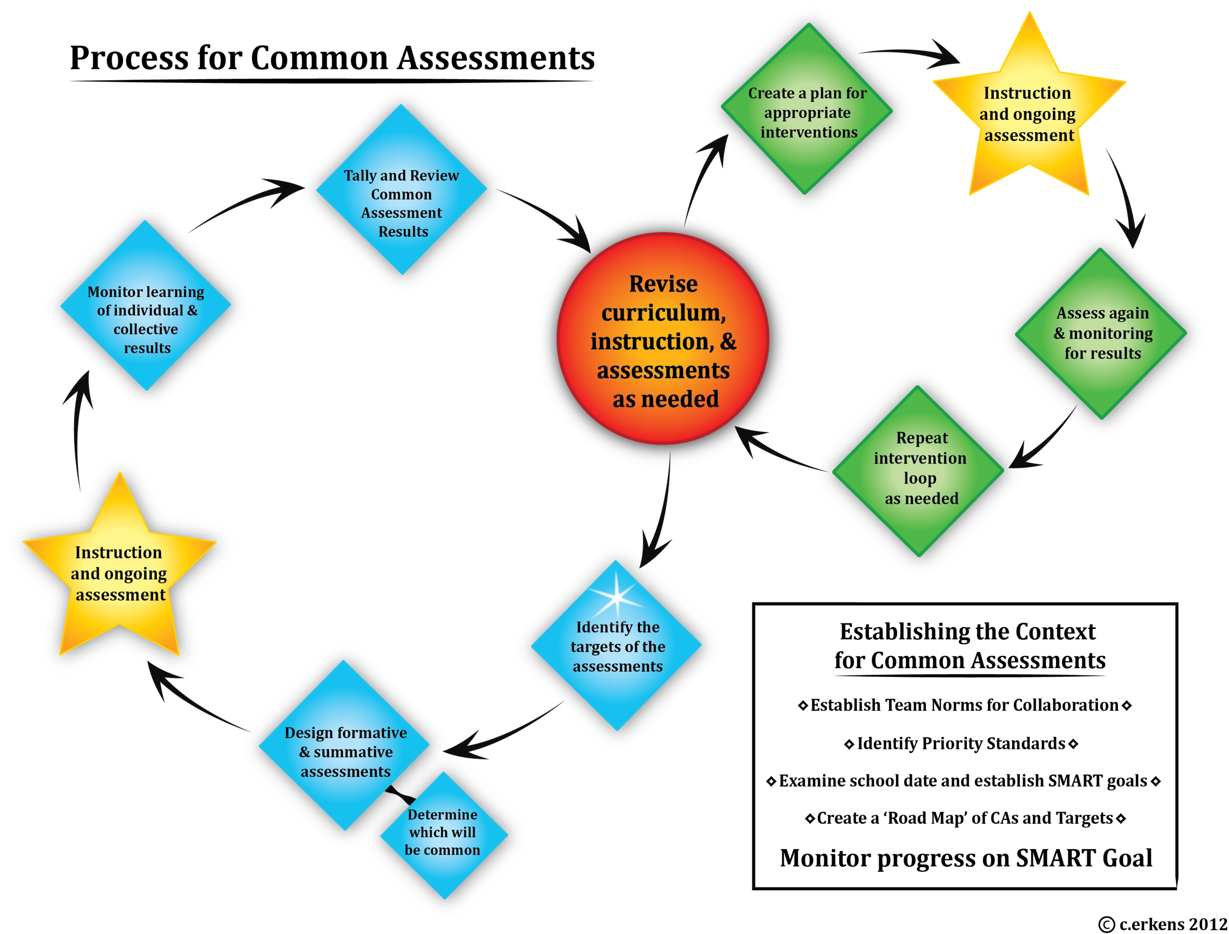 Process for Common Assessments FINAL.png