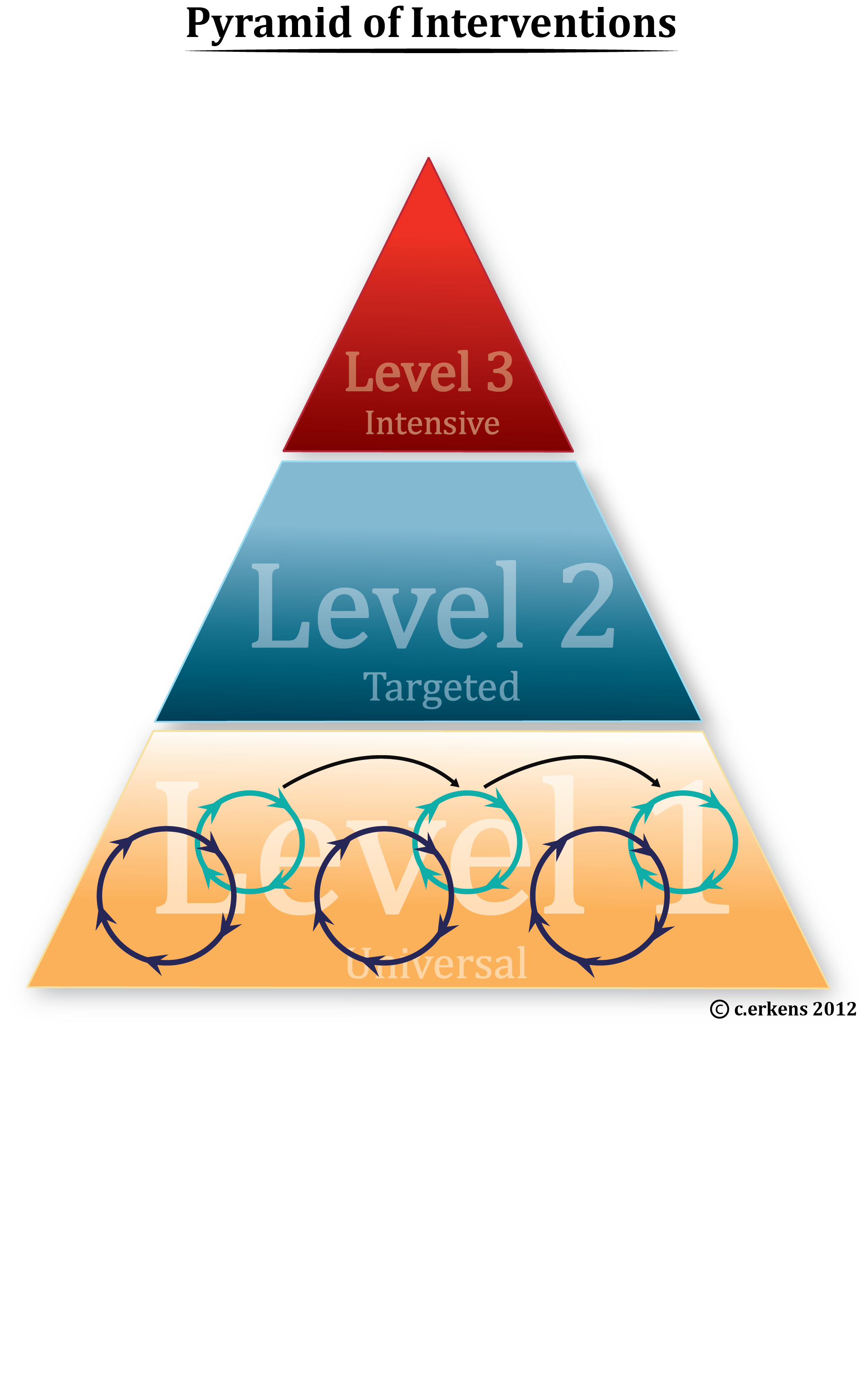 Pyramid of Interventions names FINAL.png