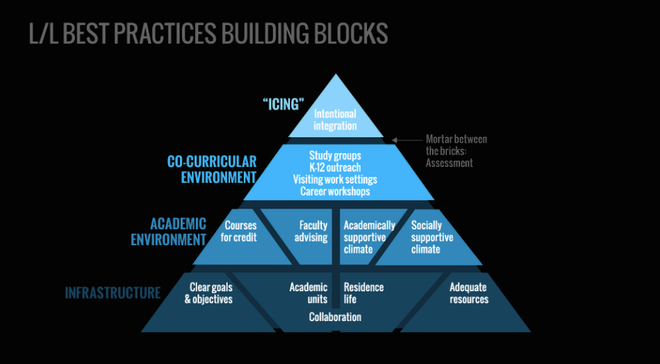 When Living Learning Communities Meets A Learning Reconsidered Framework