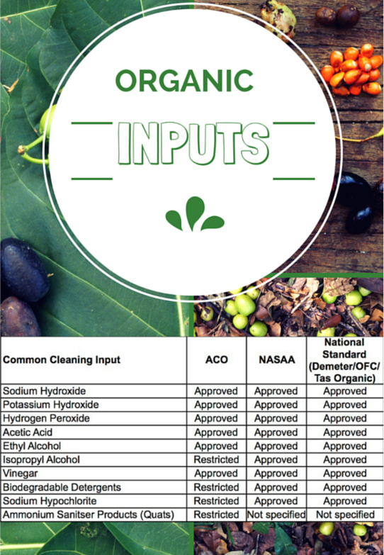 Approved organic inputs by accreditation provider