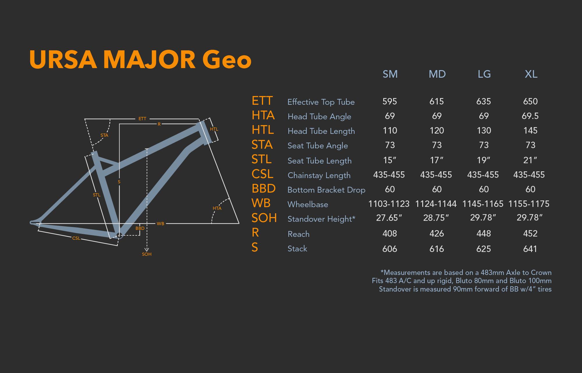 URSA Major Geo.png