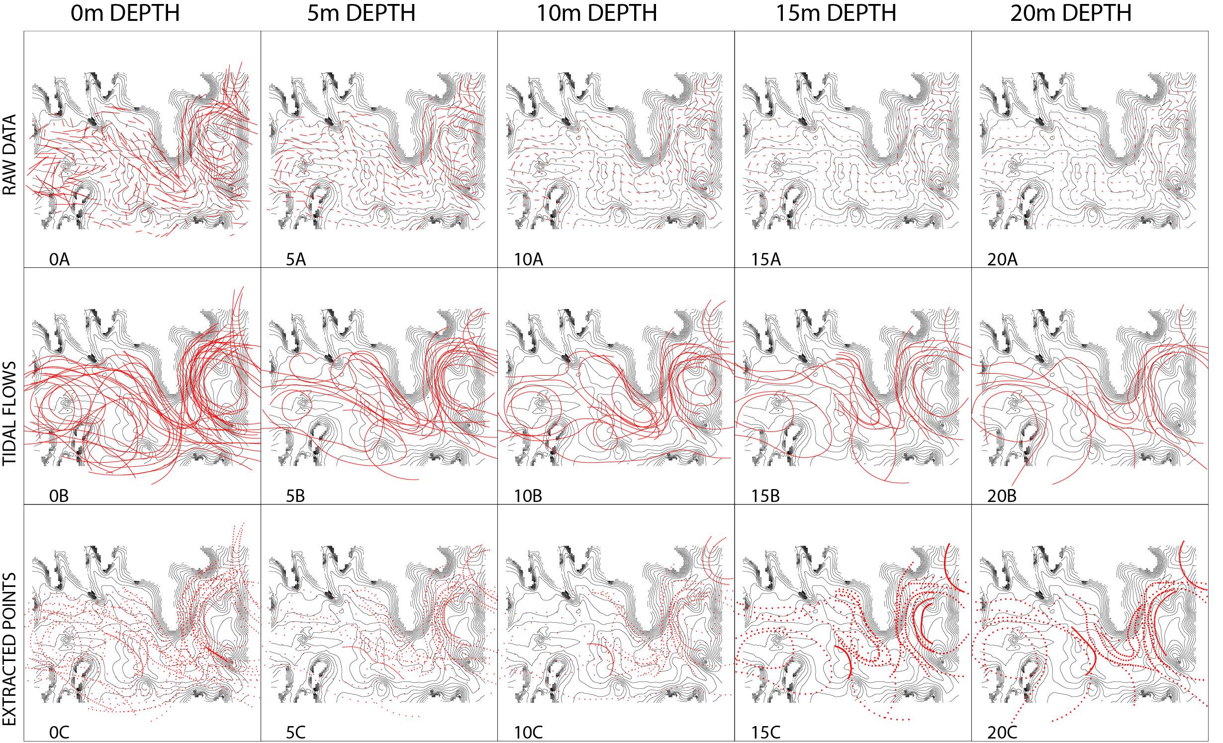 Tidal Flow Data