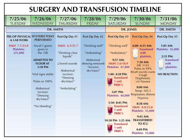 transfusiontimeline.jpg