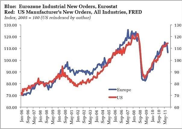 US_EuropeCorrelation