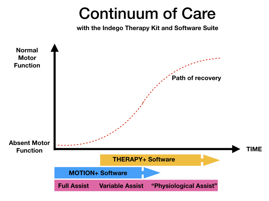 Ideal path to recovery