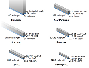 Figure 10.  Comparative study of ship sizes