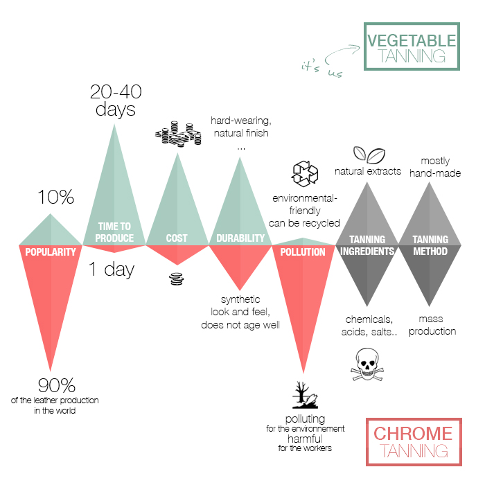 Learn the difference between vegetable tanning and chrome tanning and pick a side.