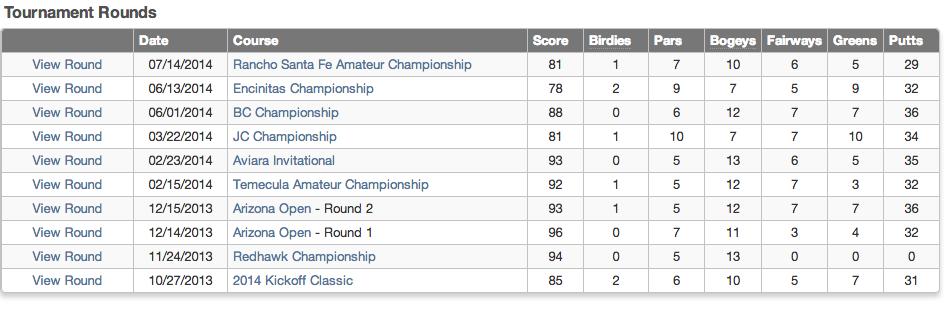 2013-21014 Tournament Rounds