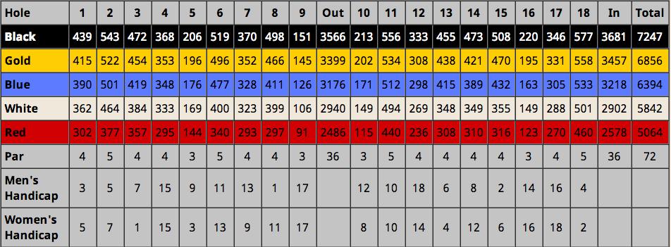 AboveImages fromhttp://ramshillgolf.com/golf/scorecard/