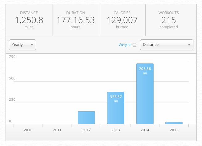 Consistent Fitness in 2014 keept me healthy for the season