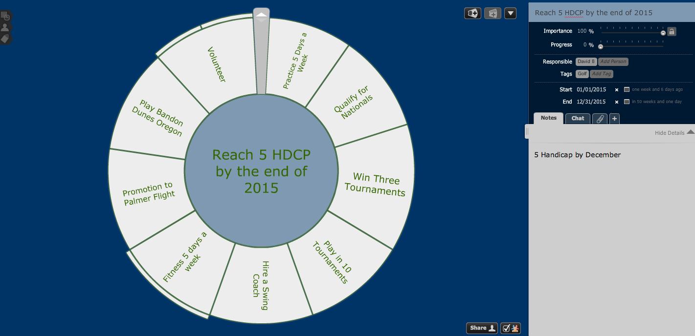 goals for 2015 - reach a 5 handicap