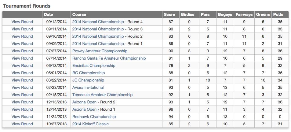 2014 Golf Tournament Record