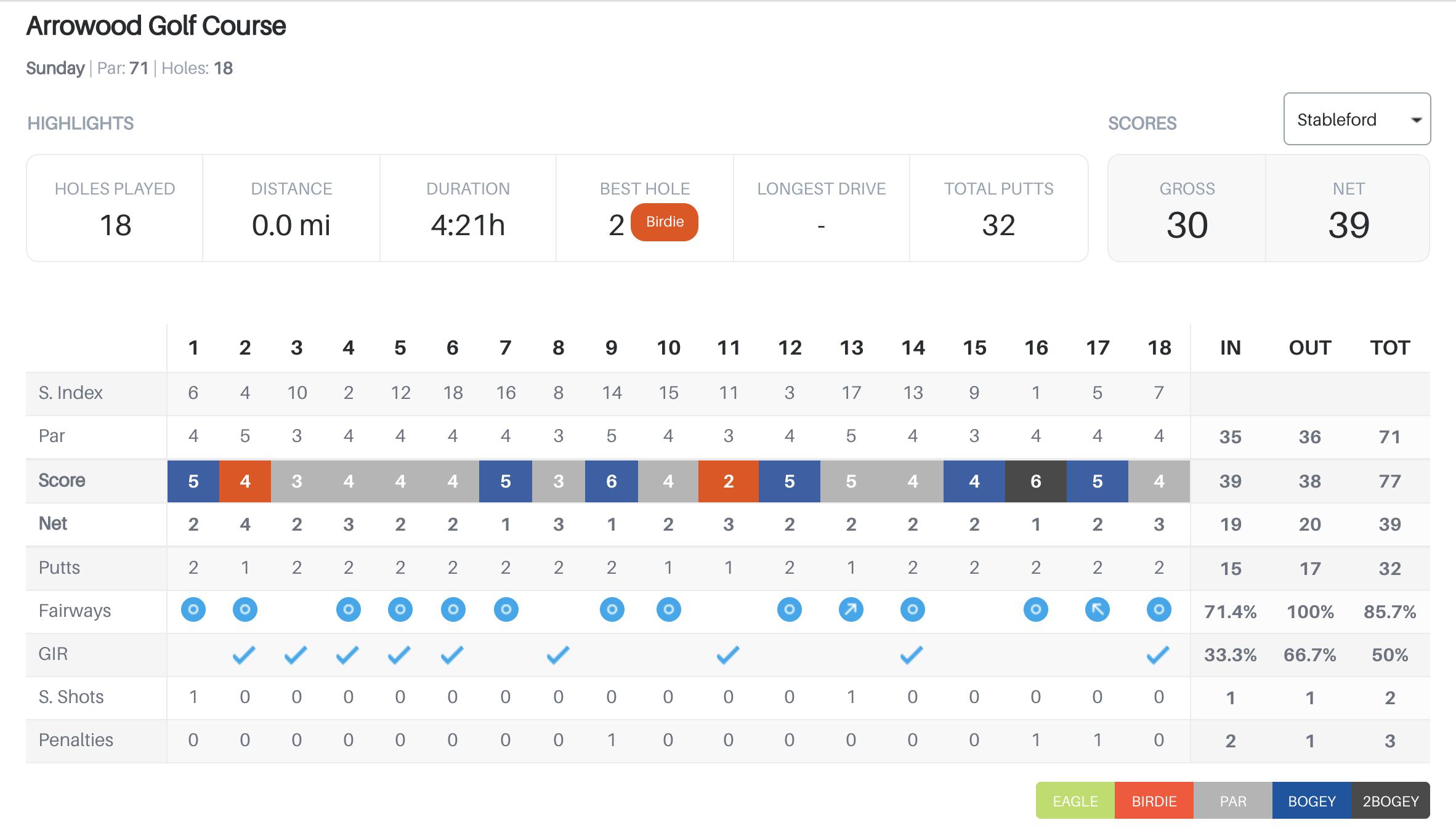 Arrowood Golf Score Card _ Golf Channel Am Tour