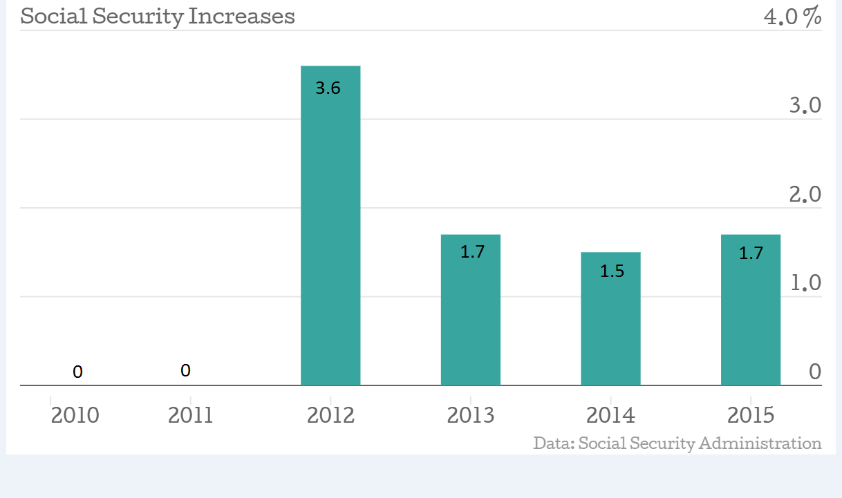 Social_Security_Increases_Since_2010