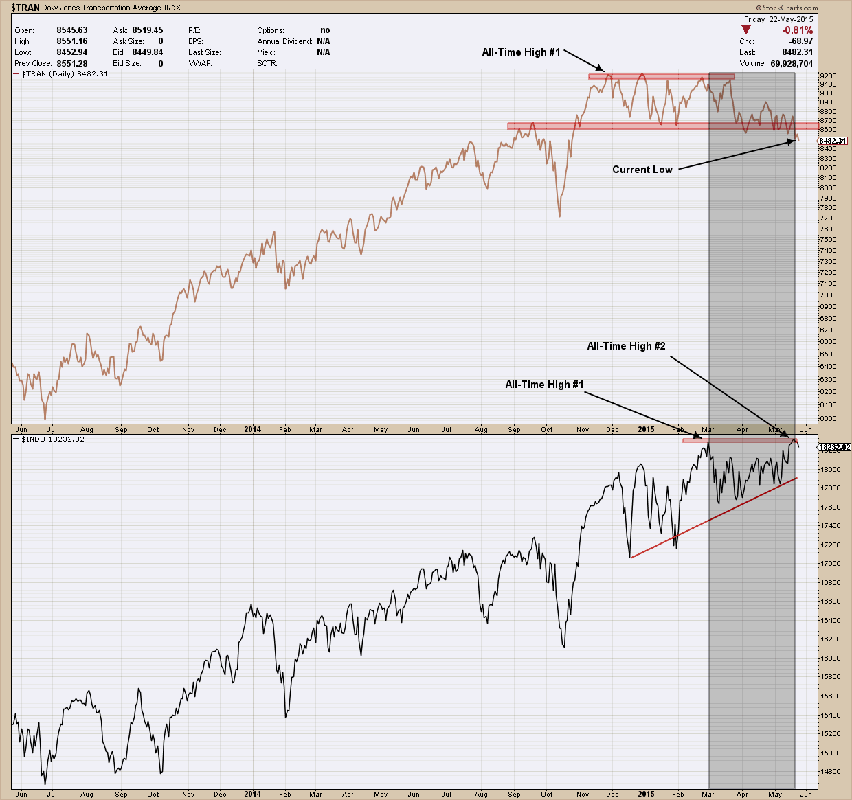 Bay area investment adviser - dow theory
