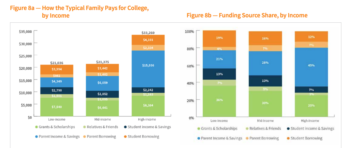 Source: How America Pays for College