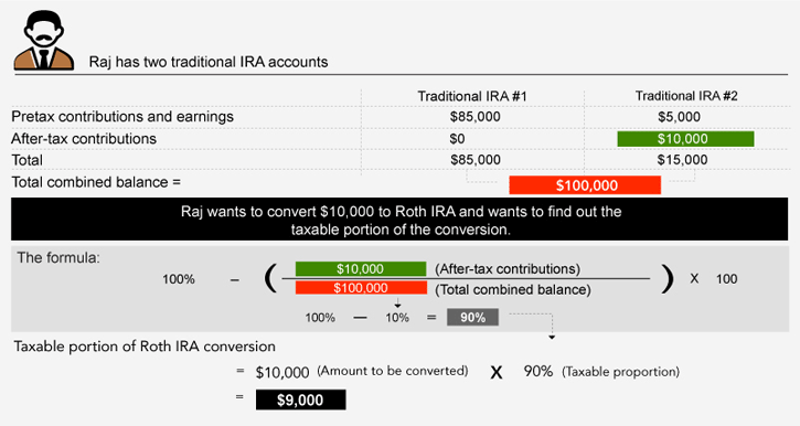 This hypothetical example shows how to figure out what part of an IRA conversion is taxable income.