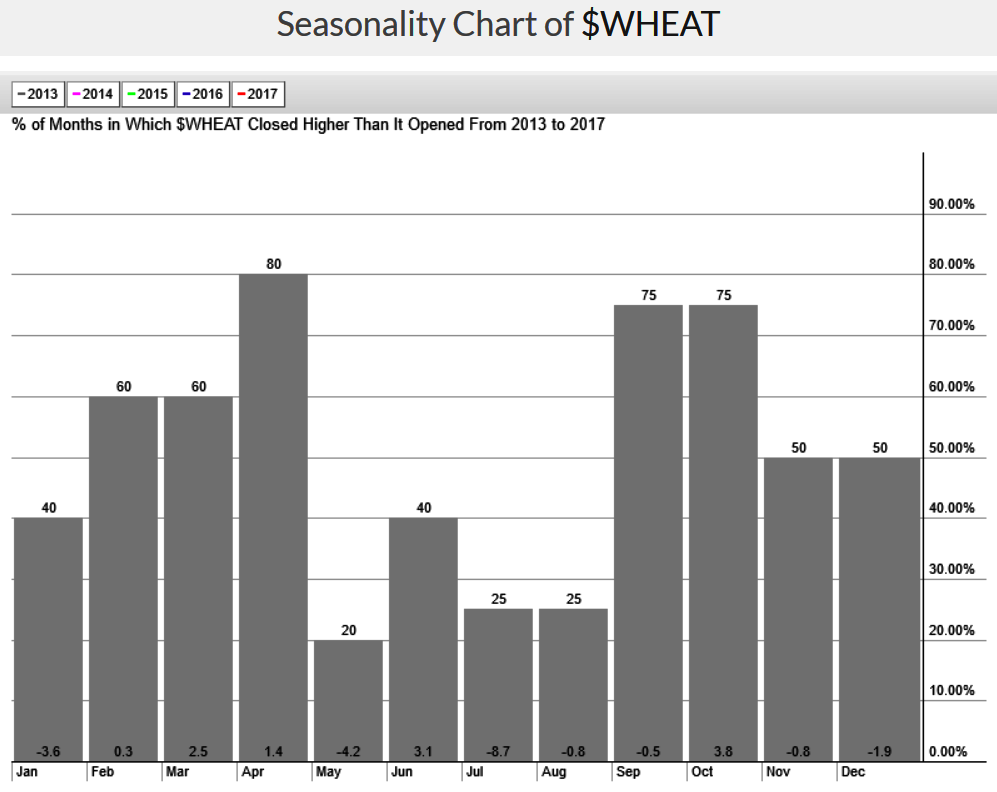 bay area retirement planning fee only cfp advisor, wealth manager and indpendent investment advisor - 6-19-17 -wheat seasonality