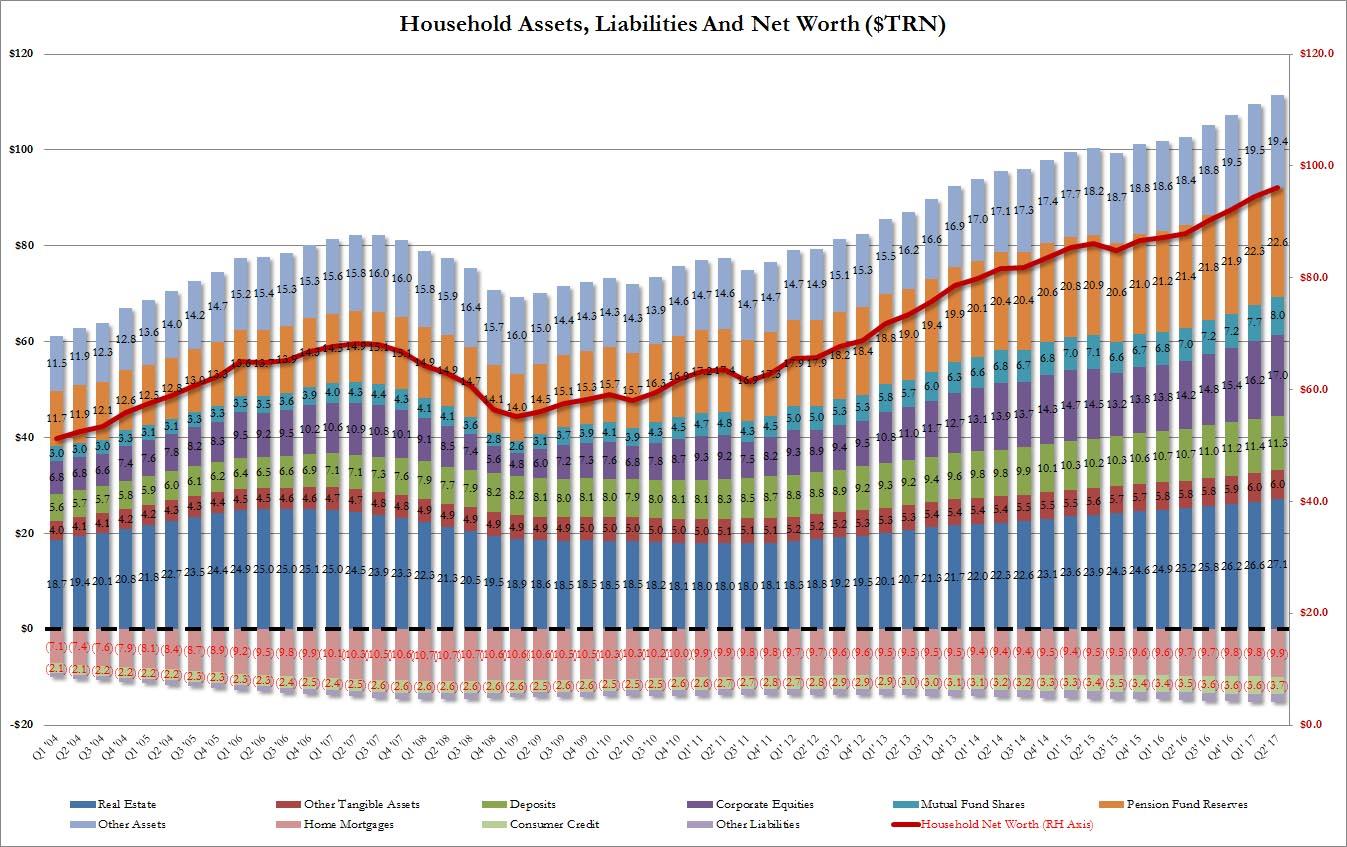 San Ramon CFP retirement planning financial advisor - 10-4- 17 -Household net worth Q2 2017.jpg