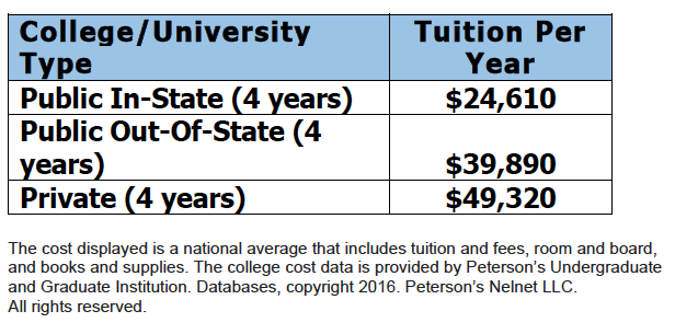 Retirement Planning national average of college expenses.png