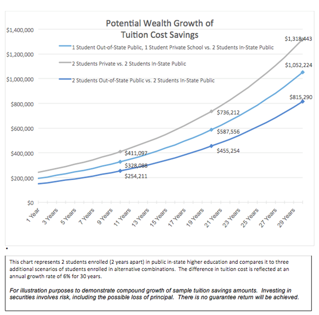 Retirement Planning potential wealth growth of tuition cost savings.png