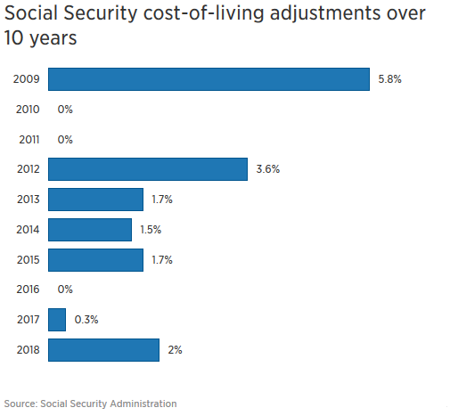 Retirement Social security COLA over 10 years.png