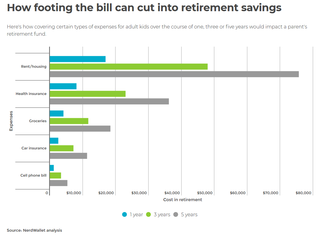 How footing the bill can cut into retirement savings.png