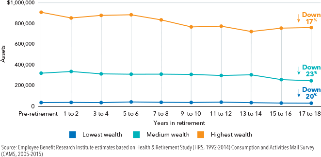 Retirement asset levels of households after 20 years in retirement.png