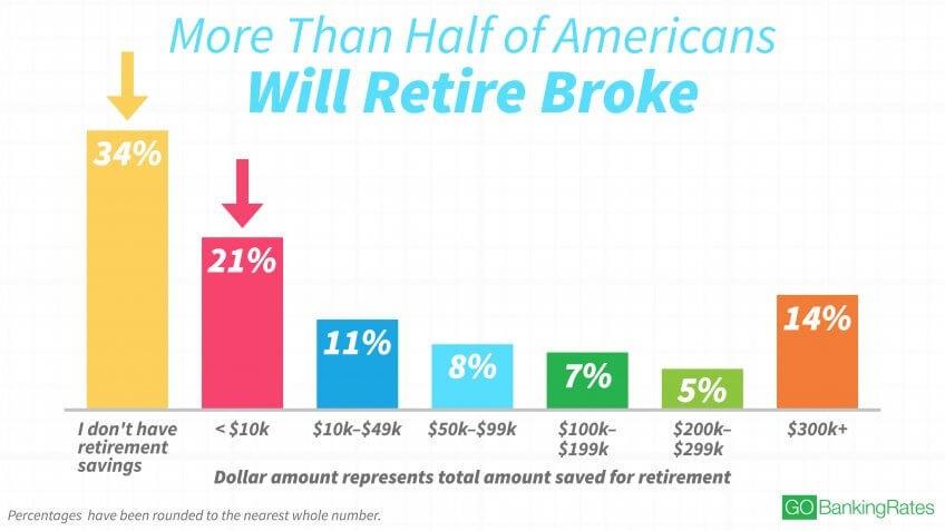 Retirement savings balances per 2017 GoBankingRates survey.jpg