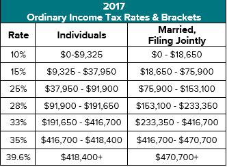 2017 Federal Marginal Brackets.png