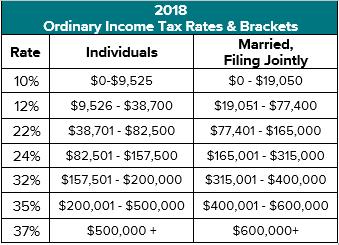 2018 Federal Marginal Brackets.png