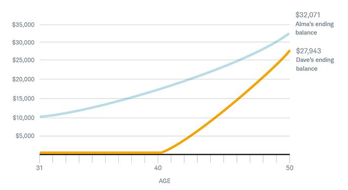 Early beats often. Alma invests $10,000 when she's 31 and lets the money grow for 20 years. Dave invests $2,000 a year, beginning at age 41, for 10 years. By age 50, Alma has nearly 15% more than Dave, despite having saved half as much.            The chart above is hypothetical and for illustrative purposes only. Earnings assume a 6% annual rate of return and do not reflect the effects of fees or taxes.