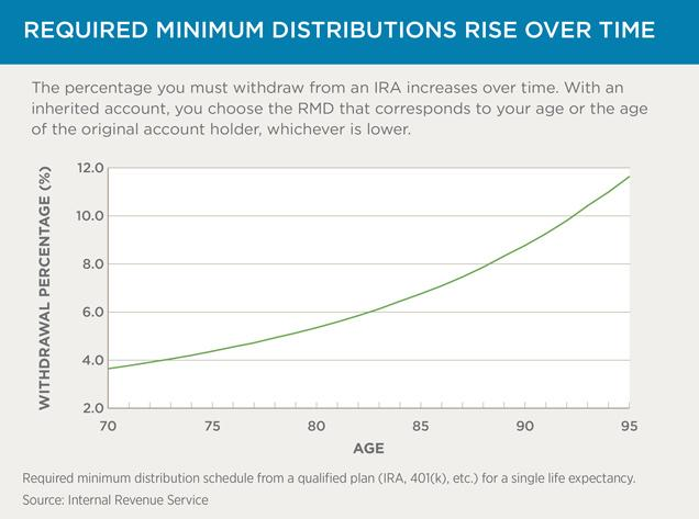 Retirement Required Minimum Distributions Rise Over Time.png