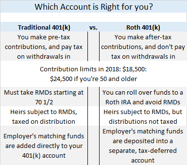 Retirement traditional vs roth 401k.png