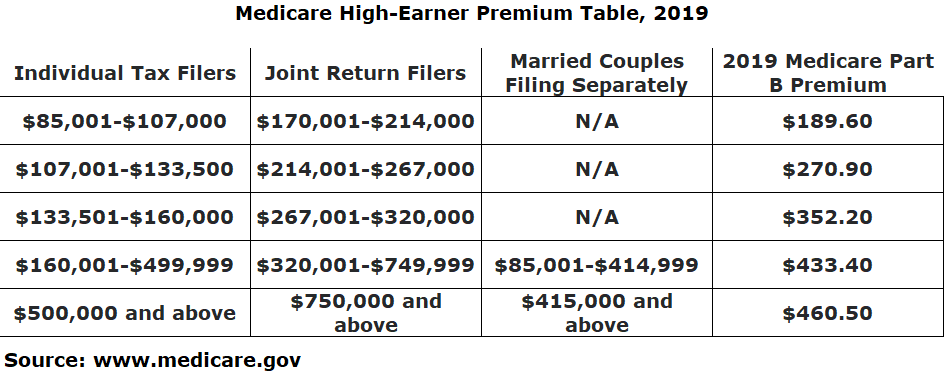 Investment Management San Ramon Medicare high-earner premium table.png