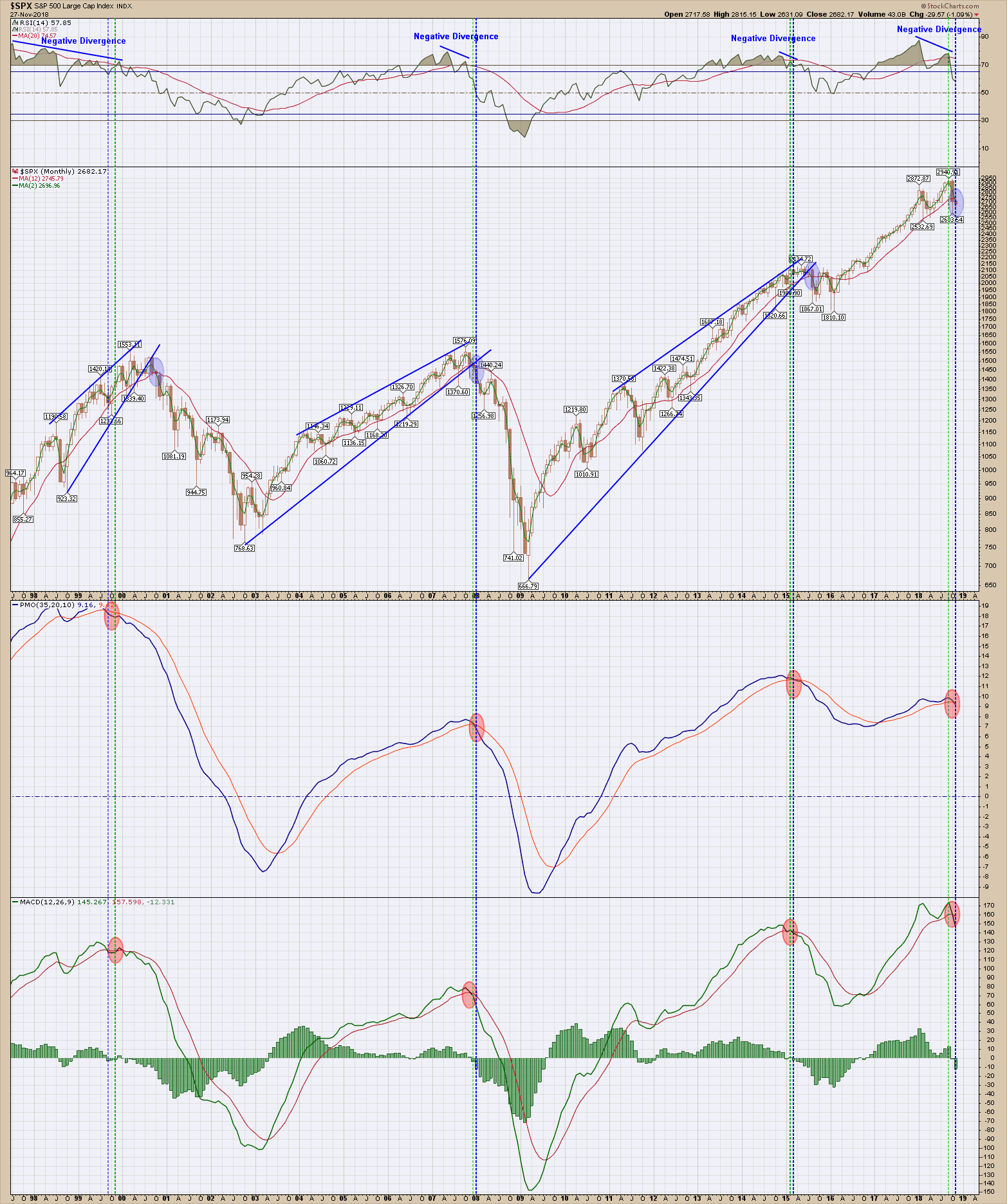san ramon and bay area fiduciary cfp and fee only NAPFA investment advisor -long term sell signal on market 11-28-18.png