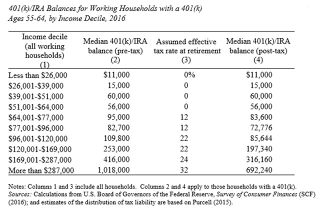 Bay Area Financial Planner retirement account balance net of taxes paid.jpg