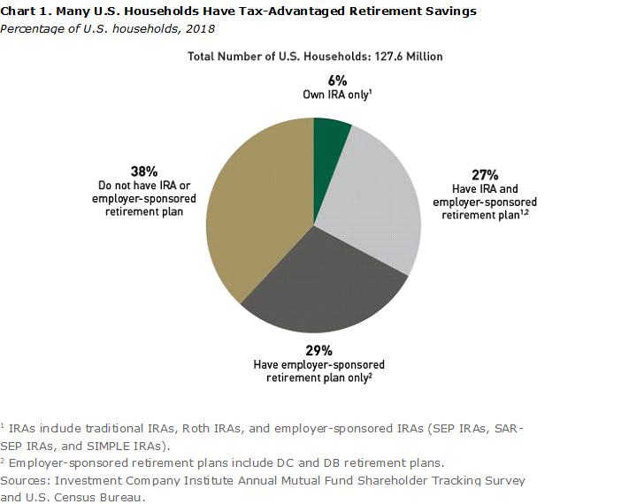 San Ramon Financial Adviser US households with tax-advantaged retirement savings.png