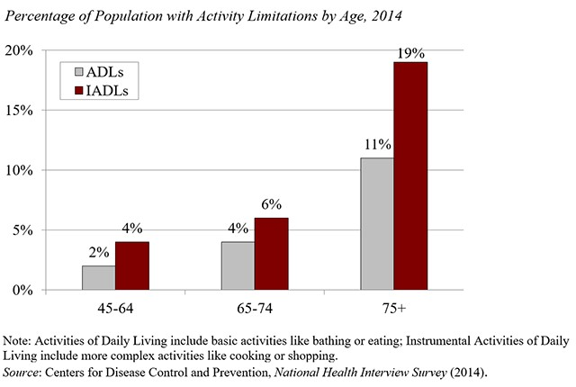 Bay Area Retirement Planning percentage of population with activity impairment by age.jpg