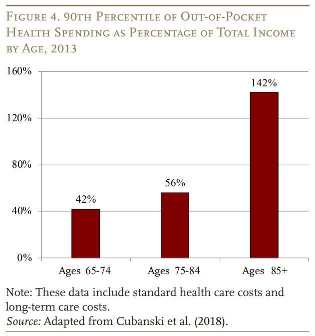 San Francisco Bay Area Investment Management out of pocket health spending as percent of total income by age.png