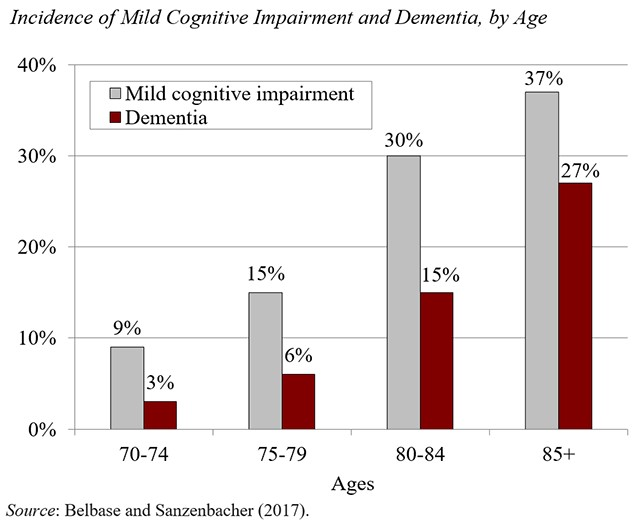 San Ramon Retirement Planning incidents of cognitive impairment by age.jpg