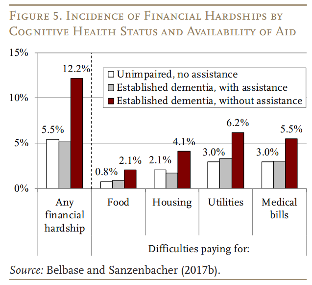 San Ramon Investment Management incidents of financial hardship by cognitive health status.png