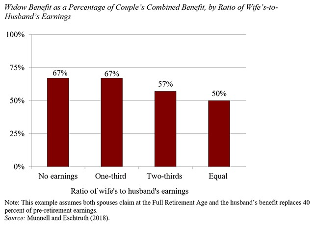 Bay Area Certified FInancial Planner widow benefit as percentage of couples combined benefit.jpg