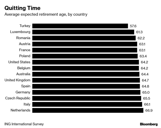 San Ramon Financial Adviser average expected retirement age by country.png
